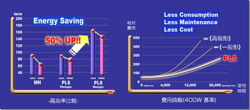 PLSの費用曲線