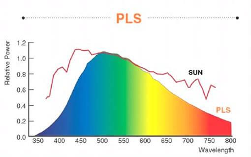PLSは太陽光に誓い高演色光源