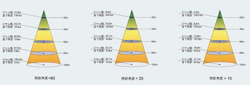 psf10照度ダイヤグラム